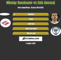 Nikolay Rasskazov vs Enis Gavazaj h2h player stats