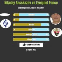 Nikolay Rasskazov vs Ezequiel Ponce h2h player stats