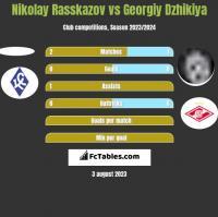 Nikolay Rasskazov vs Georgiy Dzhikiya h2h player stats