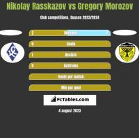 Nikolay Rasskazov vs Gregory Morozov h2h player stats