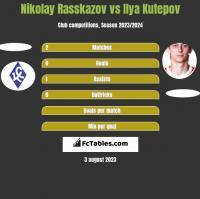 Nikolay Rasskazov vs Ilya Kutepov h2h player stats