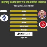 Nikolay Rasskazov vs Konstantin Rausch h2h player stats