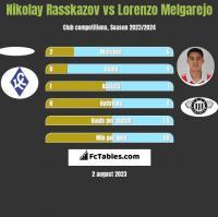 Nikolay Rasskazov vs Lorenzo Melgarejo h2h player stats