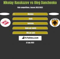 Nikolay Rasskazov vs Oleg Danchenko h2h player stats