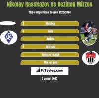 Nikolay Rasskazov vs Reziuan Mirzov h2h player stats