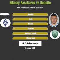 Nikolay Rasskazov vs Rodolfo h2h player stats