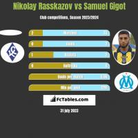 Nikolay Rasskazov vs Samuel Gigot h2h player stats