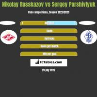 Nikolay Rasskazov vs Sergey Parshivlyuk h2h player stats