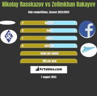 Nikolay Rasskazov vs Zelimkhan Bakayev h2h player stats
