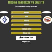 Nikolay Rasskazov vs Guus Til h2h player stats
