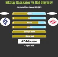 Nikolay Rasskazov vs Nail Umyarov h2h player stats