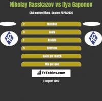 Nikolay Rasskazov vs Ilya Gaponov h2h player stats