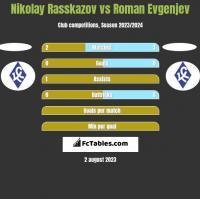 Nikolay Rasskazov vs Roman Evgenjev h2h player stats