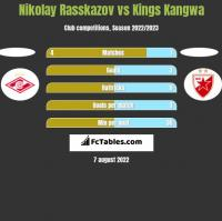 Nikolay Rasskazov vs Kings Kangwa h2h player stats