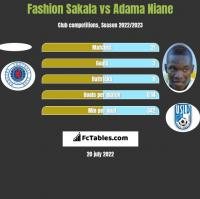 Fashion Sakala vs Adama Niane h2h player stats