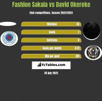 Fashion Sakala vs David Okereke h2h player stats