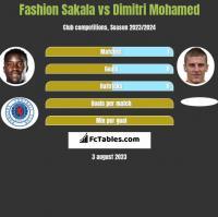 Fashion Sakala vs Dimitri Mohamed h2h player stats