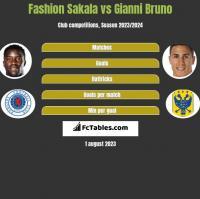 Fashion Sakala vs Gianni Bruno h2h player stats