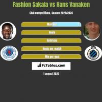 Fashion Sakala vs Hans Vanaken h2h player stats