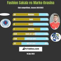 Fashion Sakala vs Marko Kvasina h2h player stats