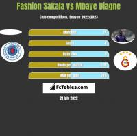 Fashion Sakala vs Mbaye Diagne h2h player stats