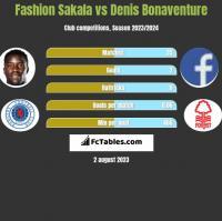 Fashion Sakala vs Denis Bonaventure h2h player stats