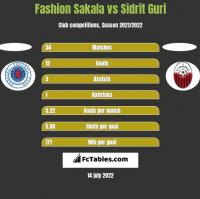 Fashion Sakala vs Sidrit Guri h2h player stats