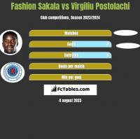Fashion Sakala vs Virgiliu Postolachi h2h player stats