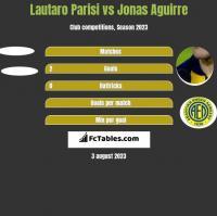 Lautaro Parisi vs Jonas Aguirre h2h player stats