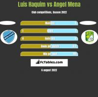Luis Haquim vs Angel Mena h2h player stats