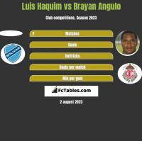Luis Haquim vs Brayan Angulo h2h player stats