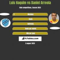 Luis Haquim vs Daniel Arreola h2h player stats