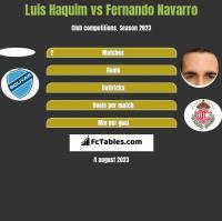 Luis Haquim vs Fernando Navarro h2h player stats