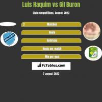 Luis Haquim vs Gil Buron h2h player stats