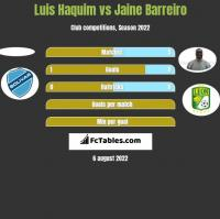 Luis Haquim vs Jaine Barreiro h2h player stats