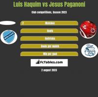 Luis Haquim vs Jesus Paganoni h2h player stats