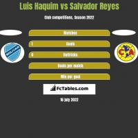 Luis Haquim vs Salvador Reyes h2h player stats