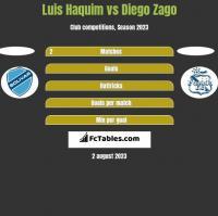 Luis Haquim vs Diego Zago h2h player stats