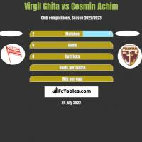 Virgil Ghita vs Cosmin Achim h2h player stats