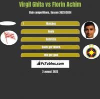 Virgil Ghita vs Florin Achim h2h player stats