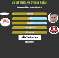 Virgil Ghita vs Florin Bejan h2h player stats