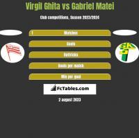 Virgil Ghita vs Gabriel Matei h2h player stats