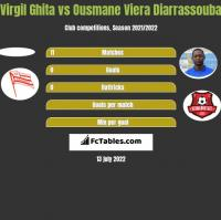 Virgil Ghita vs Ousmane Viera Diarrassouba h2h player stats