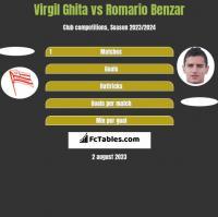Virgil Ghita vs Romario Benzar h2h player stats