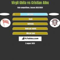 Virgil Ghita vs Cristian Albu h2h player stats