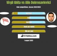 Virgil Ghita vs Alin Dobrosavlevici h2h player stats