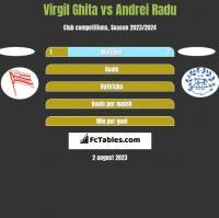 Virgil Ghita vs Andrei Radu h2h player stats