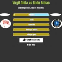 Virgil Ghita vs Radu Bobac h2h player stats