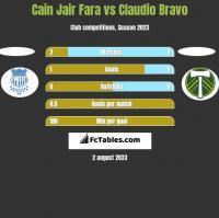 Cain Jair Fara vs Claudio Bravo h2h player stats