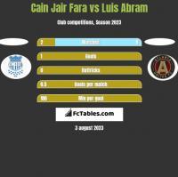 Cain Jair Fara vs Luis Abram h2h player stats